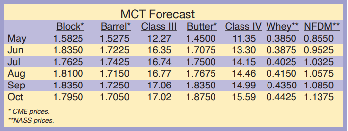 MCT Forecast May 2020