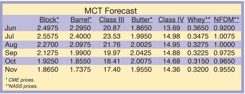 MCT Forecast Month of June 2020