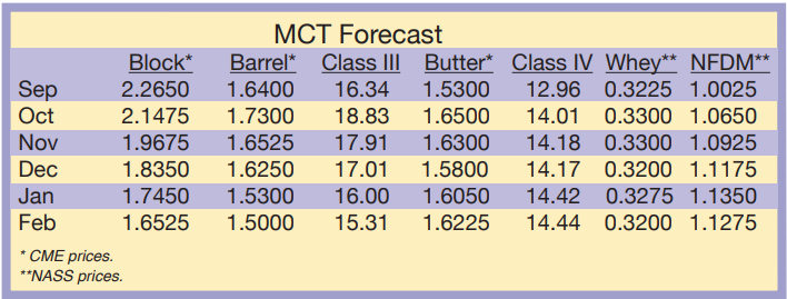 MCT Forecast September 2020