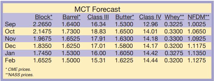 MCT Forecast September 2020