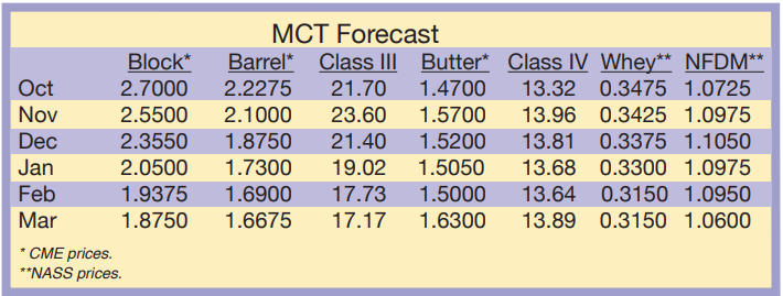 MCT Forecast October 2020