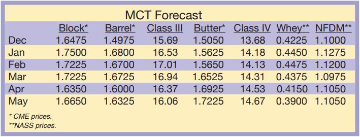 MCT Forecast December 2020