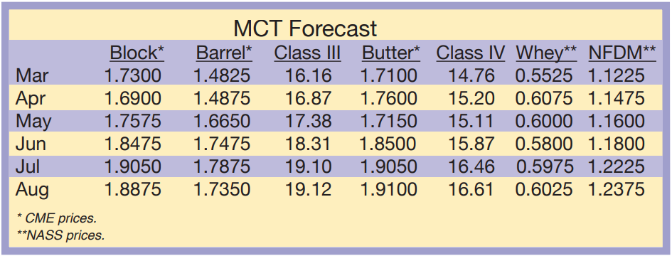 MCT Forecast March 2021