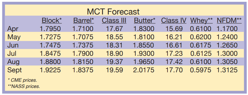 MCT Forecast April 2021