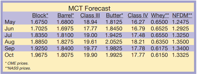 MCT Forecast May 2021