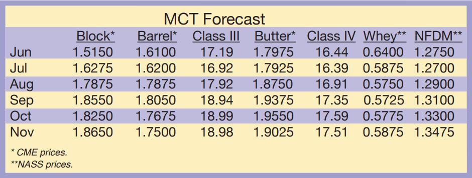 June 2021 Dairy Market Forecast