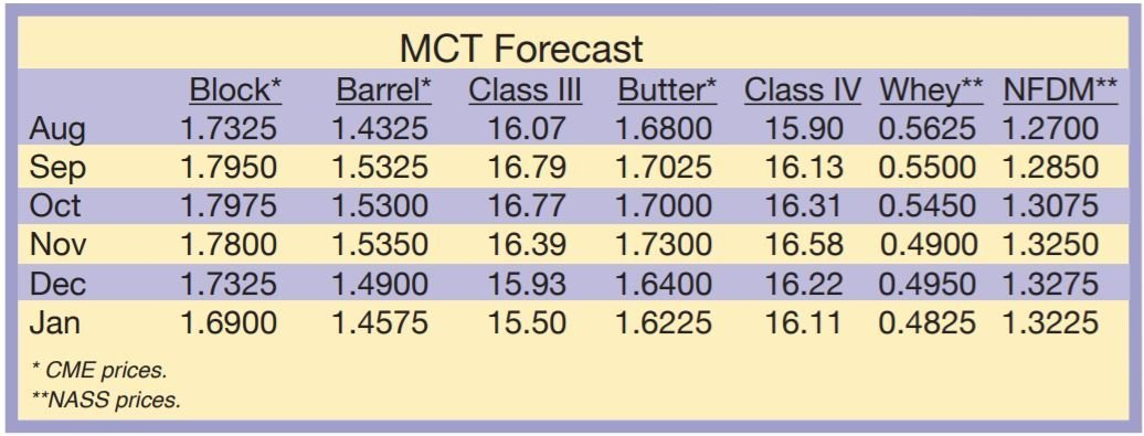 August 2021 Dairy Market Forecast