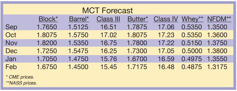 September 2021 Dairy Market Forecast